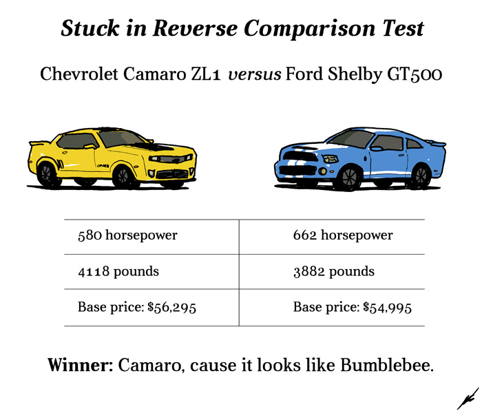 Chevrolet Camaro ZL1 versus Ford Shelby GT500 comparison test
