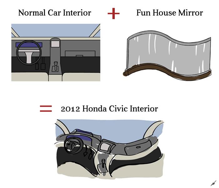 Honda Civc Interior